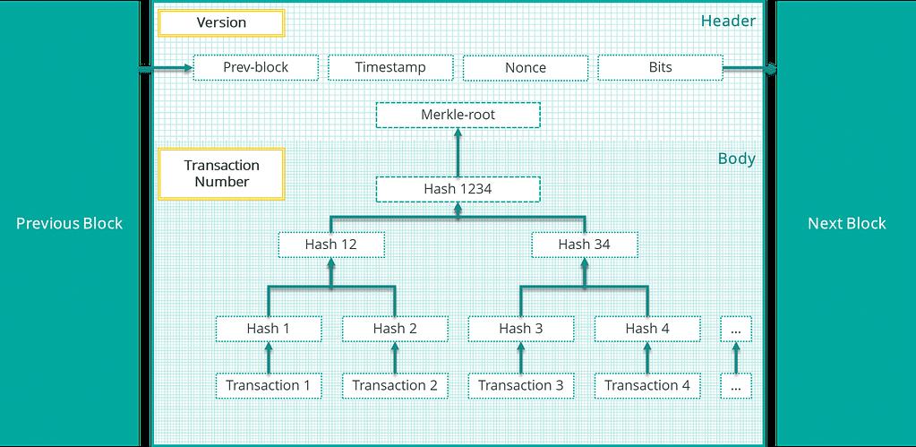 struttura blocco blockchain