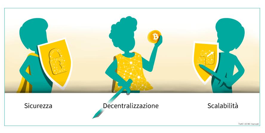 Trilemma blockchain - articolo