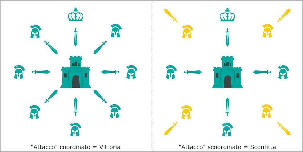 Generali bizantini blockchain